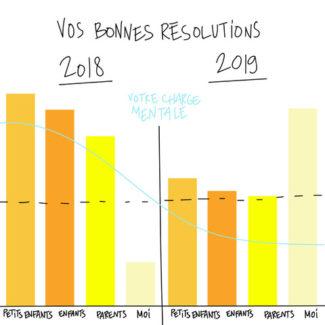 Bonnes résolutions de 2019